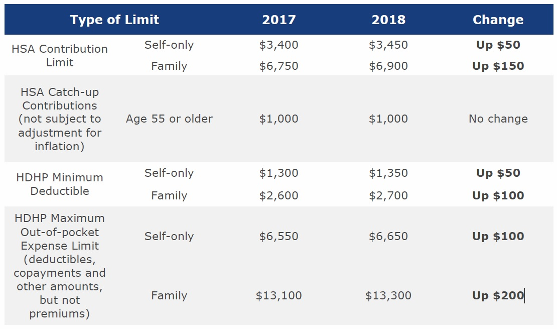 Irs Announces Hsahdhp Limits For 2018 Mj Insurance